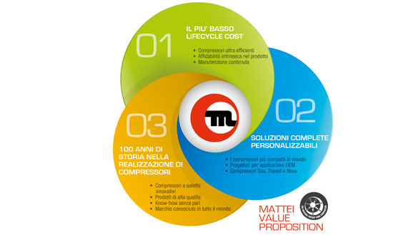 T2_Chi siamo_Value proposition_IT